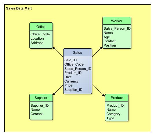 Data Mart Example